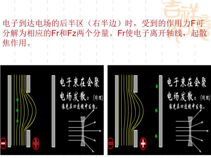电子到达电场的后半区(右半边)时,受到的作用力