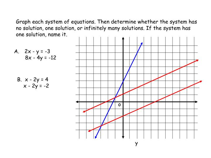 Graph each system of equations. Then determine whether the system has no solution, one solution, or infinitely many solutions. If the system has one solution, name it.