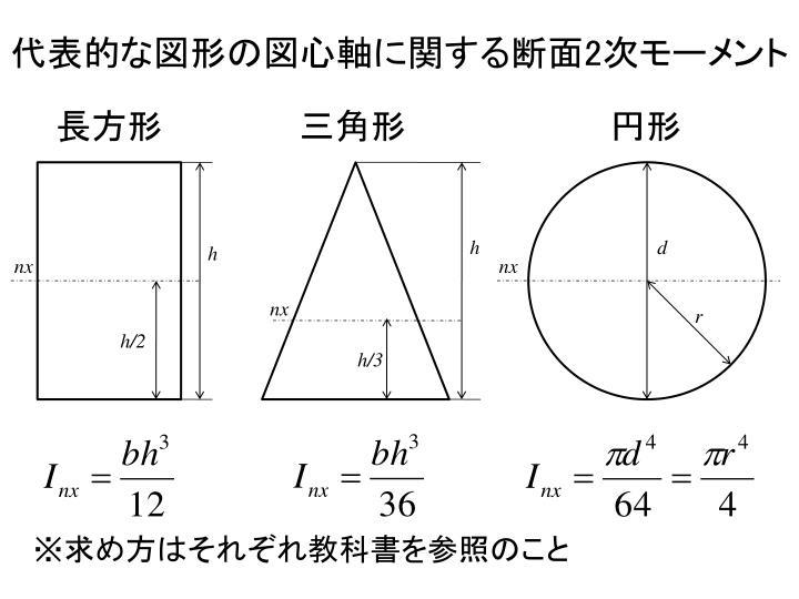 代表的な図形の図心軸に関する断面