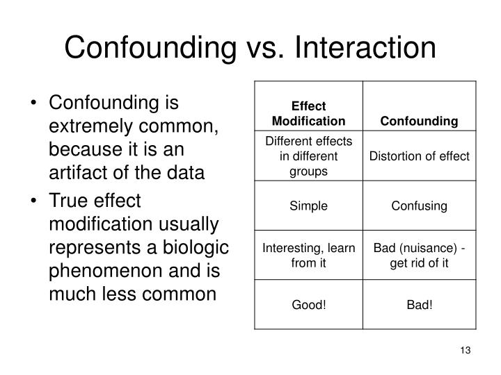 Confounding vs. Interaction