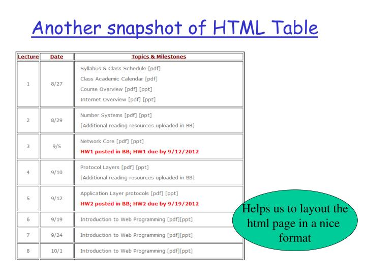 Another snapshot of HTML Table