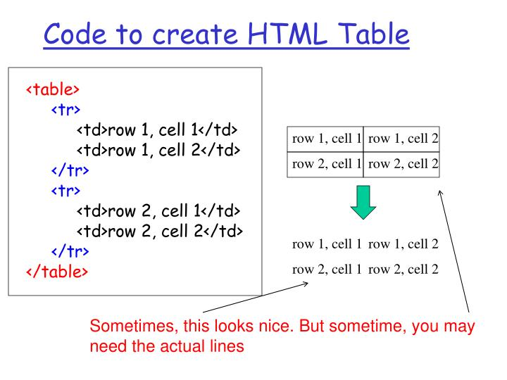 Code to create HTML Table