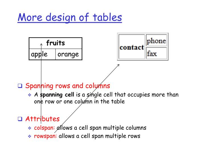 More design of tables