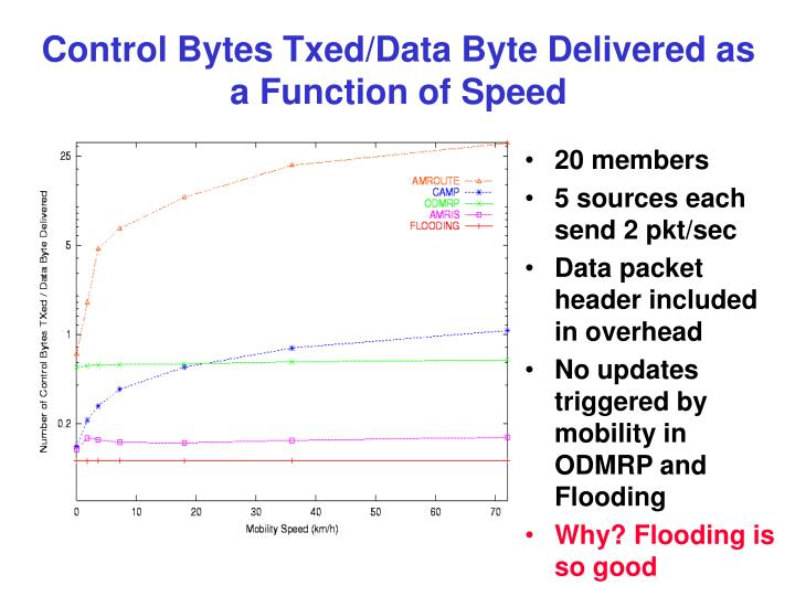 Control Bytes Txed/Data Byte Delivered as a Function of Speed