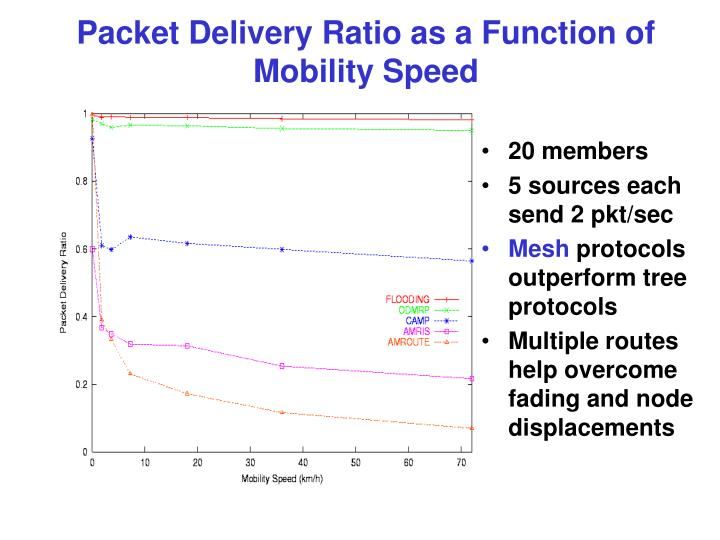 Packet Delivery Ratio as a Function of Mobility Speed