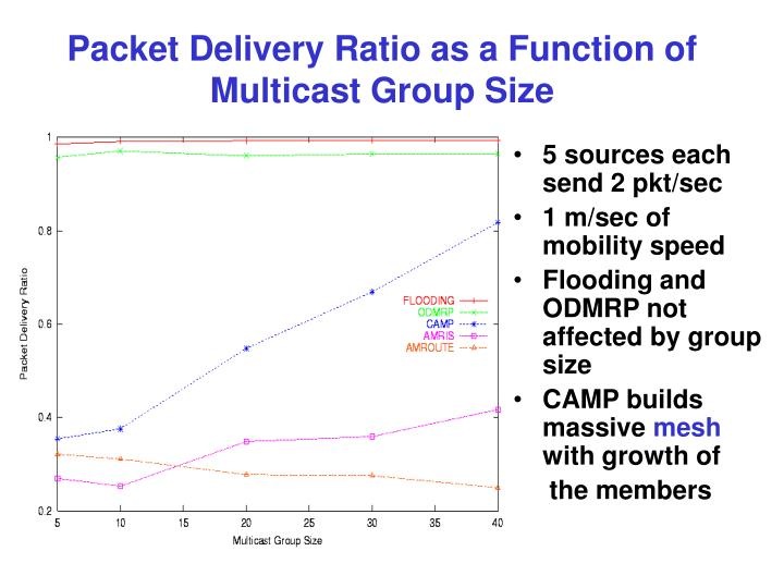 Packet Delivery Ratio as a Function of Multicast Group Size