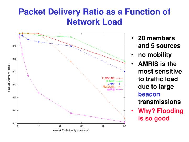 Packet Delivery Ratio as a Function of Network Load