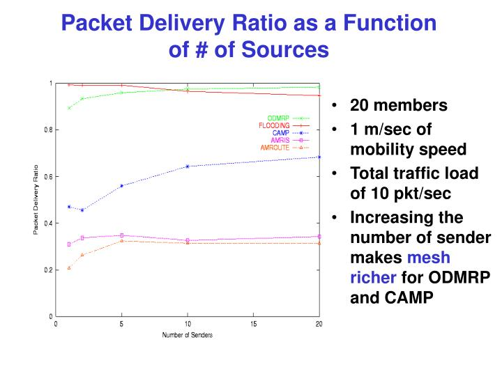 Packet Delivery Ratio as a Function of # of Sources