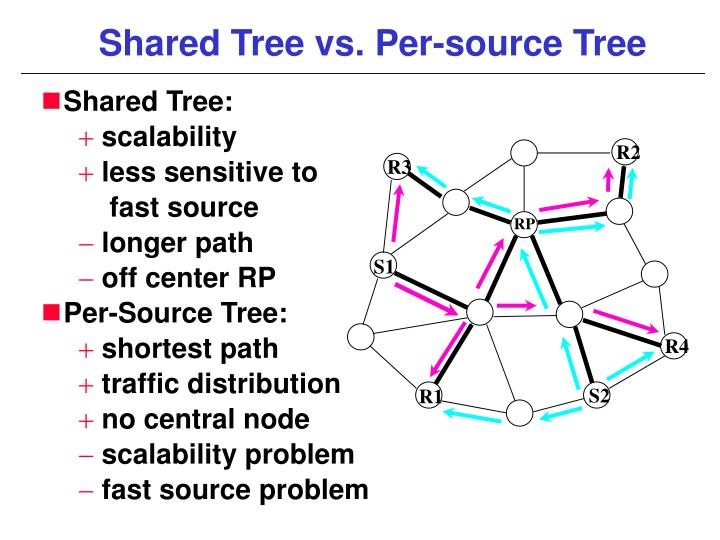 Shared Tree vs. Per-source Tree