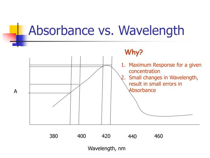 Absorbance vs. Wavelength