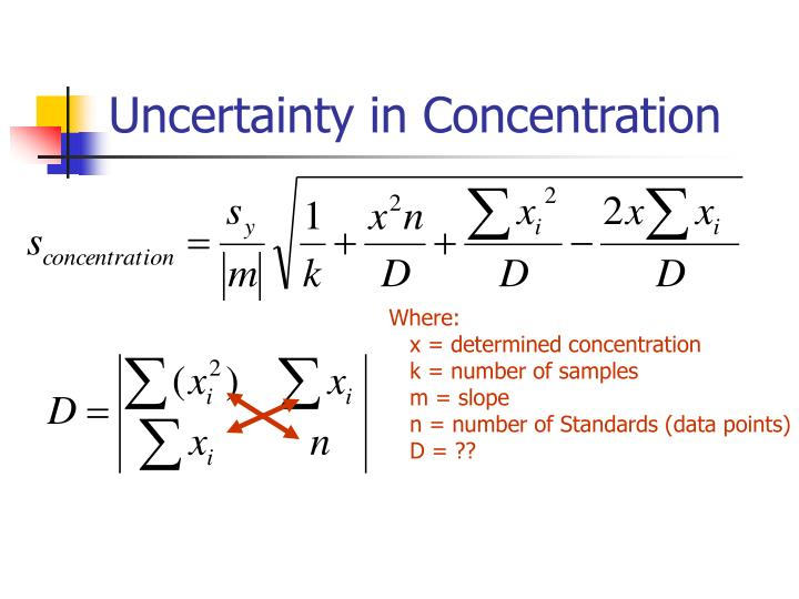 Uncertainty in Concentration