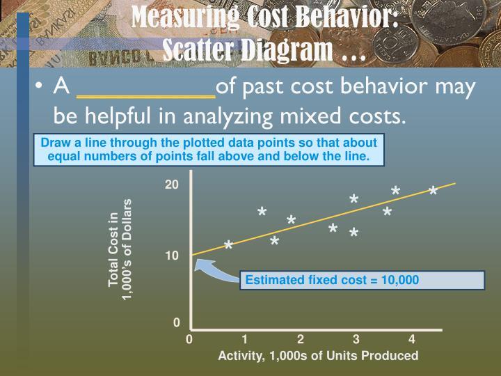 Measuring Cost Behavior: