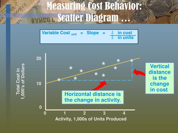 Measuring Cost Behavior: