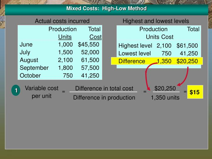 Mixed Costs:  High-Low Method