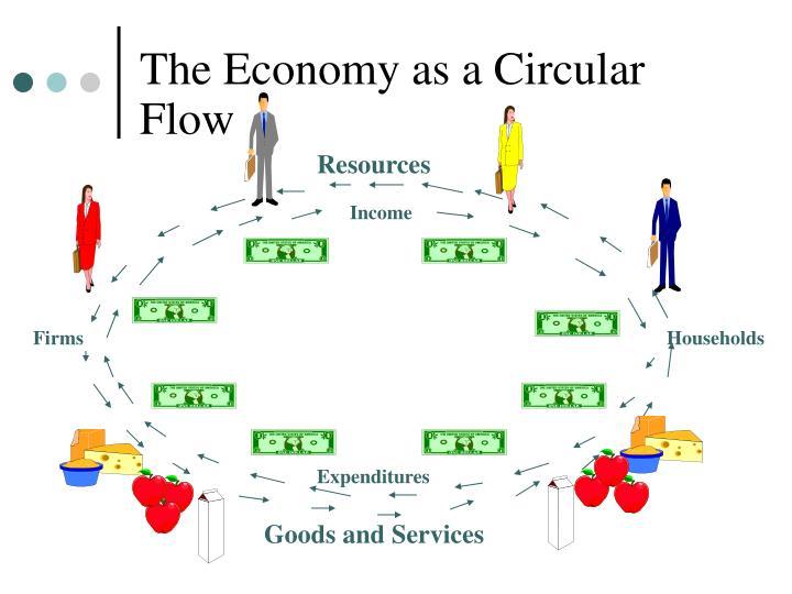 The Economy as a Circular Flow