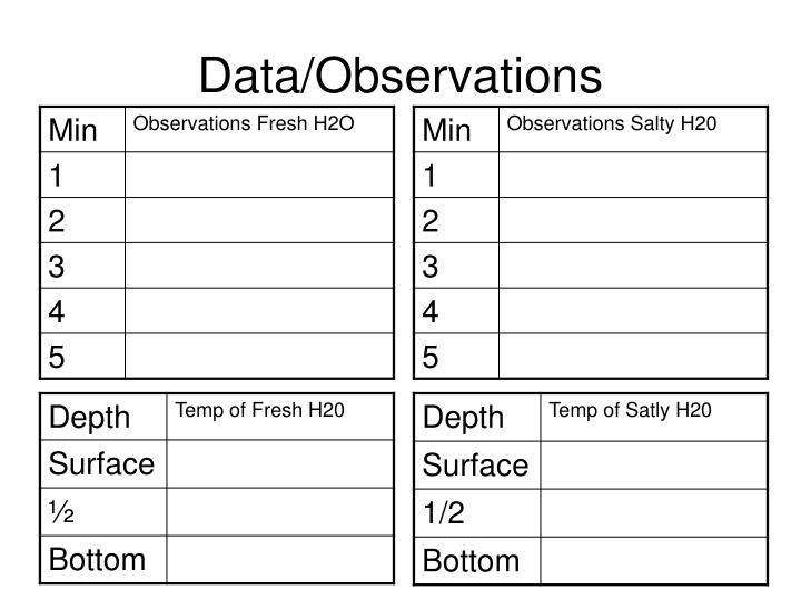 Data/Observations