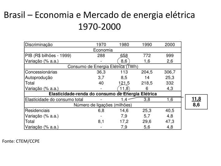 Brasil – Economia e Mercado de energia elétrica 1970-2000