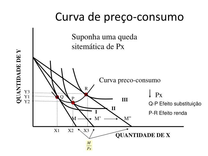 Curva de preço-consumo
