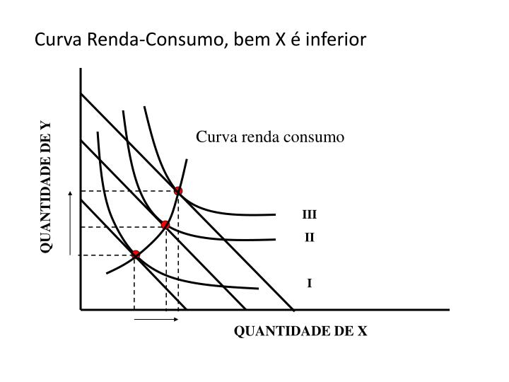 Curva Renda-Consumo, bem X é inferior
