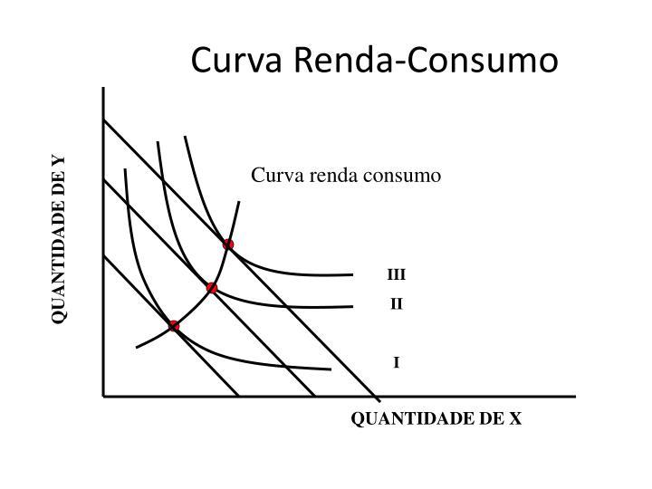 Curva Renda-Consumo
