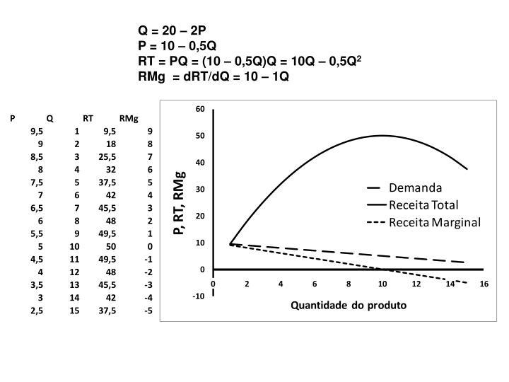 Q = 20 – 2P