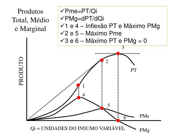 Produtos Total, Médio e Marginal