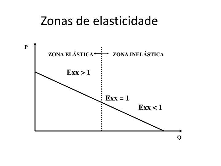 Zonas de elasticidade