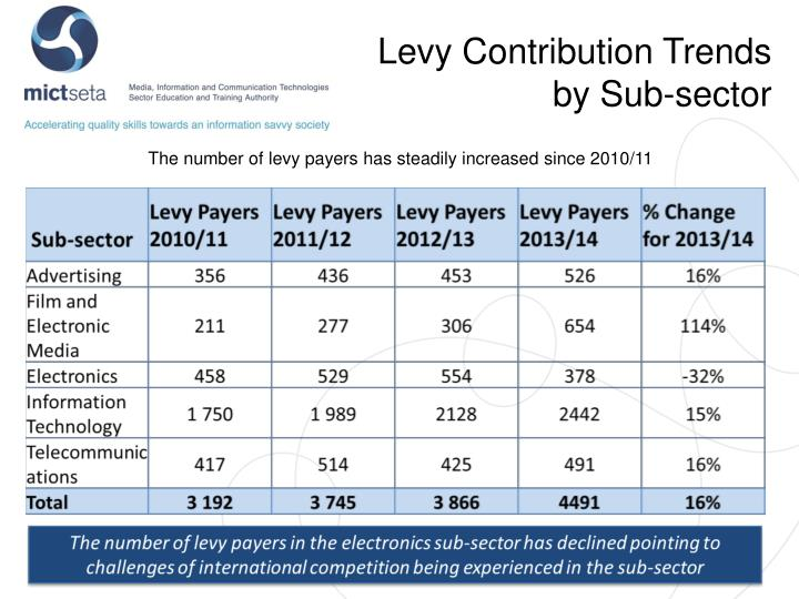 Levy Contribution Trends