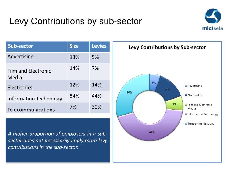 Levy Contributions by sub-sector
