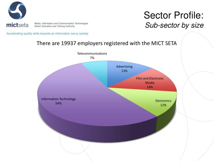 Sector Profile: