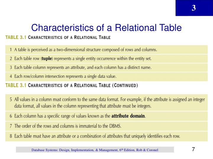 Characteristics of a Relational Table