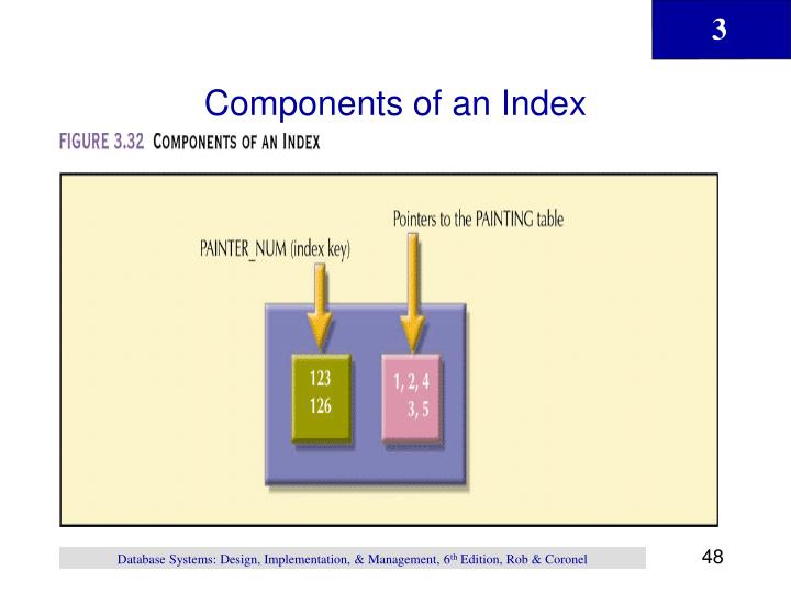 Components of an Index