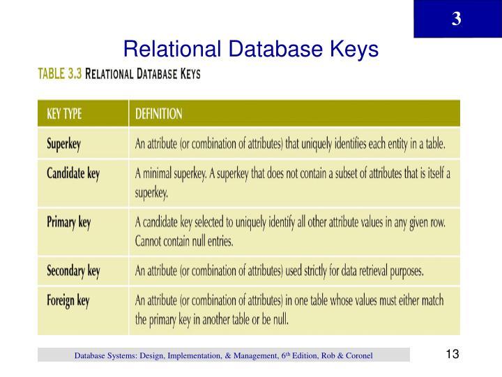 Relational Database Keys