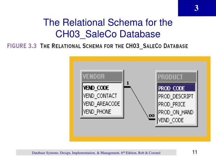 The Relational Schema for the CH03_SaleCo Database