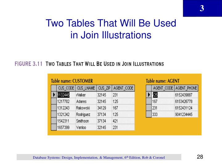 Two Tables That Will Be Used