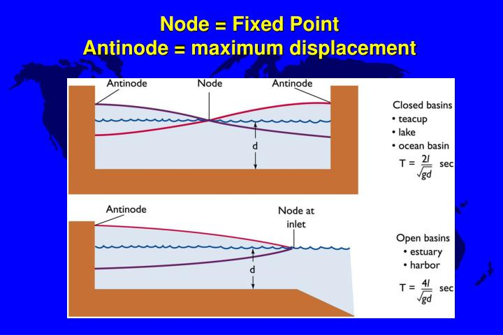 Node = Fixed Point