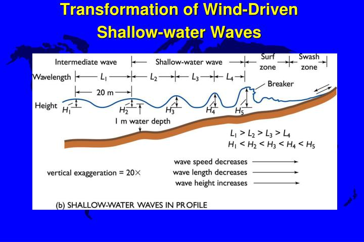 Transformation of Wind-Driven