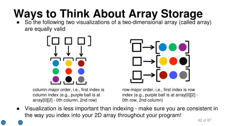 Visualization is less important than indexing - make sure you are consistent in the way you index into your 2D array throughout your program!