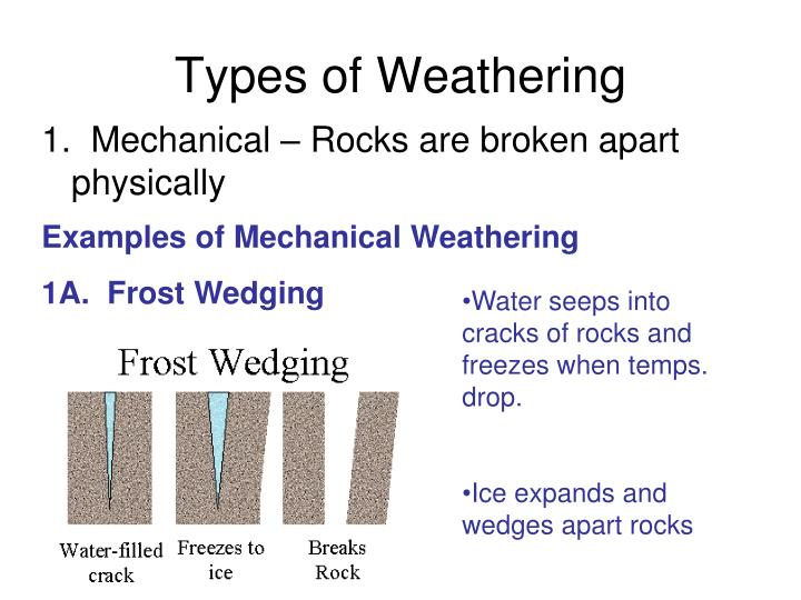 Types of weathering