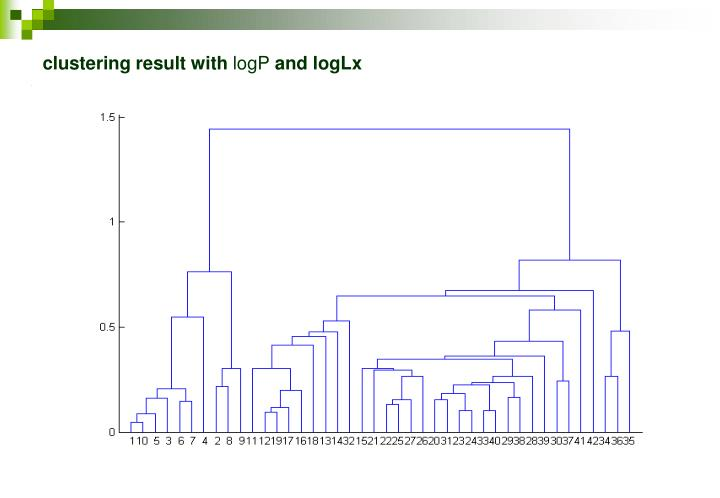 clustering result with