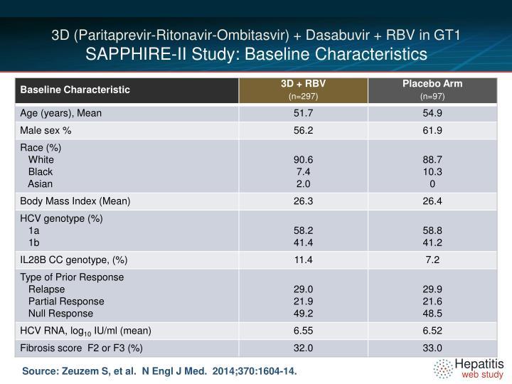 3D (Paritaprevir-Ritonavir-Ombitasvir) + Dasabuvir + RBV in