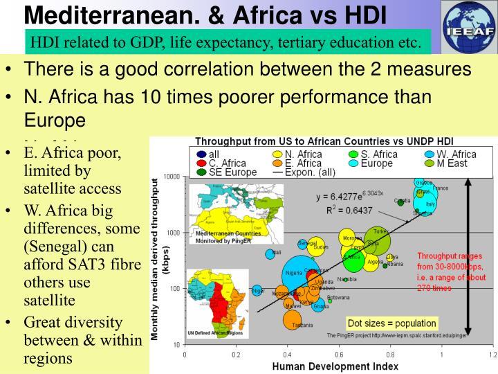 Mediterranean. & Africa vs HDI