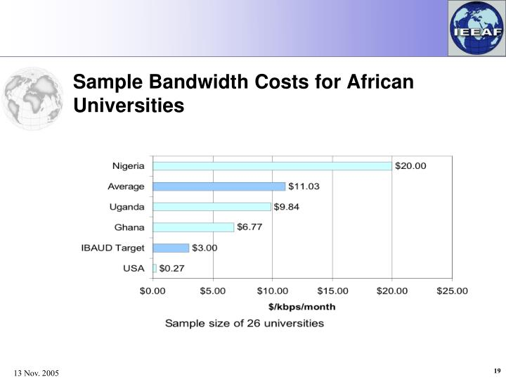 Sample Bandwidth Costs for African Universities