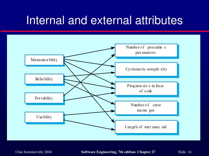 Internal and external attributes