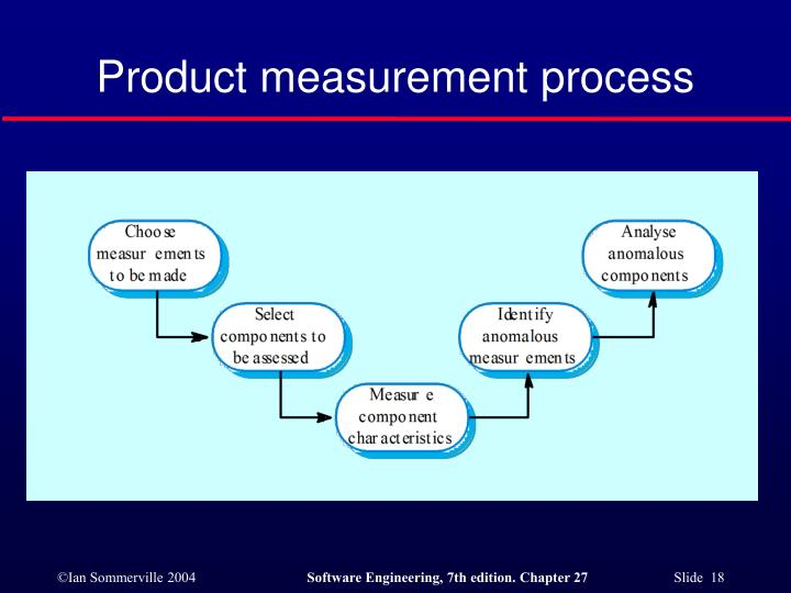 Product measurement process