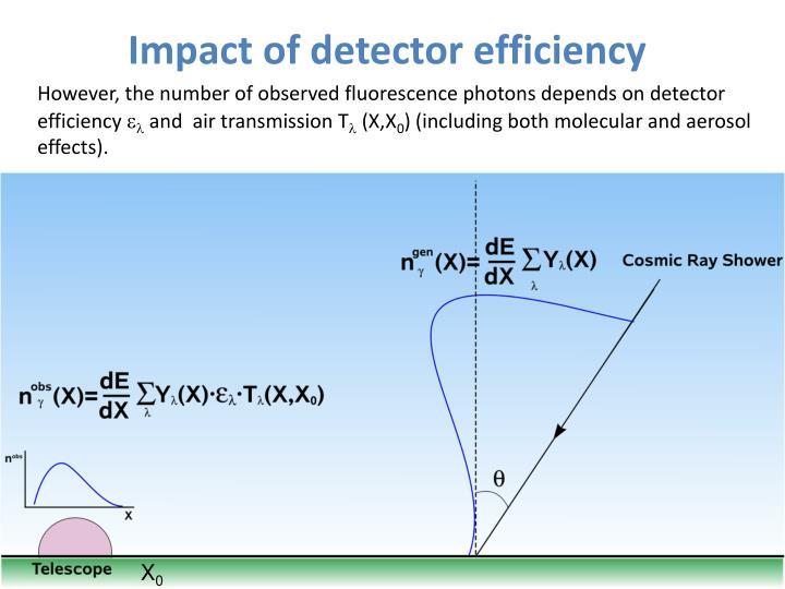 Impact of detector efficiency