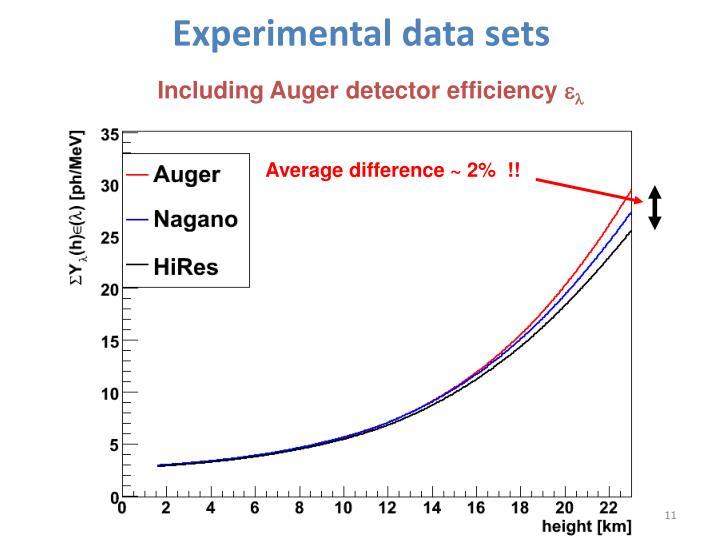 Experimental data sets
