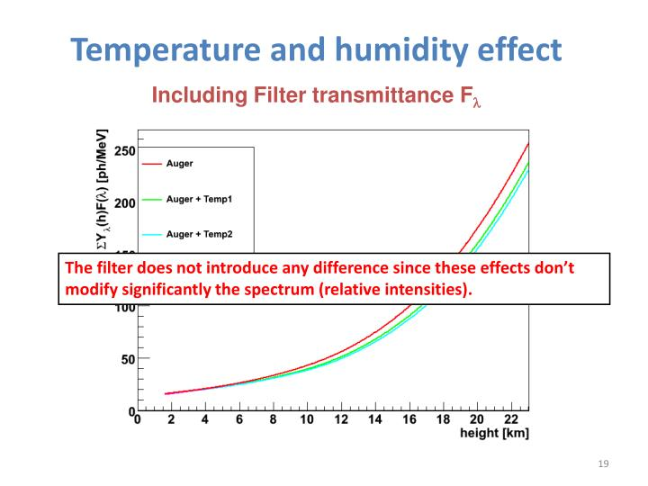 Temperature and humidity effect