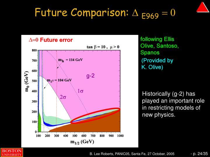 Future Comparison: