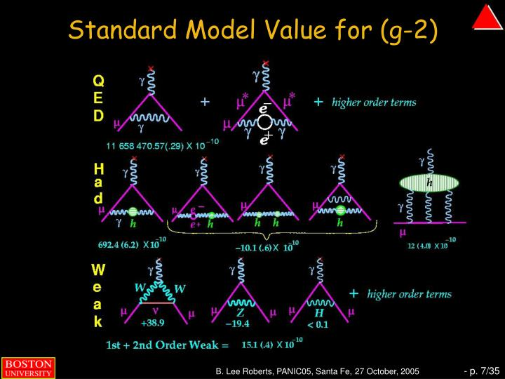 Standard Model Value for (g-2)
